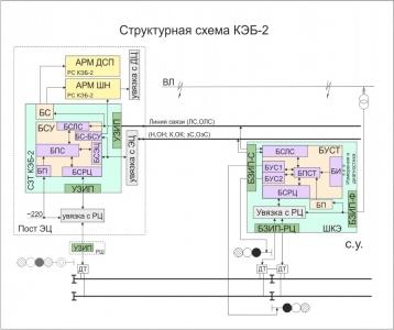 Структурная схема КЭБ-2